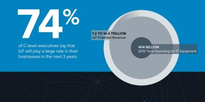 #Infographic: Future of the Internet of Things