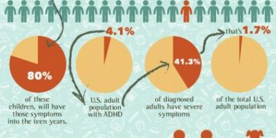 What Is ADHD?  {Infographic}