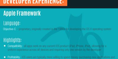 App Development: Android vs. iOS {Infographic}