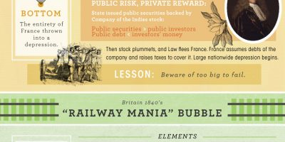 Next Bubble To Burst? {Infographic}