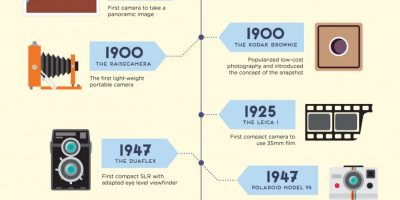 The Evolution of the Camera Infographic