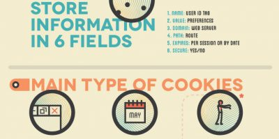 All About Cookies {Infographic}