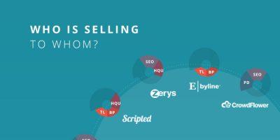 Content Marketing Landscape {Infographic}