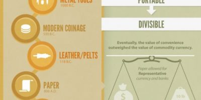 What Is Money and Why We Value It? {Infographic}
