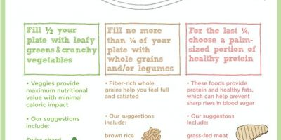 How Your Plate Should Look {Infographic}