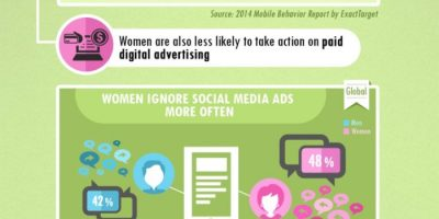 Men vs. Women on Social Media {Infographic}