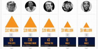 Which Pro Sport is Worth The Effort? {Infographic}