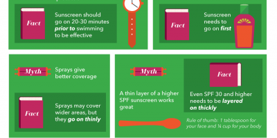 The Importance of Sunscreen {Infographic}