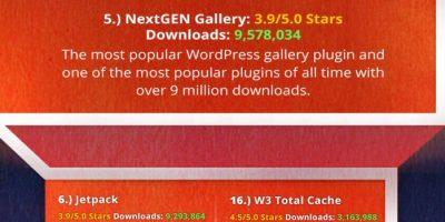 25 Most Popular WordPress Plugins