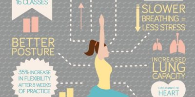Yoga Benefits Infographic