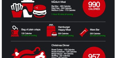 Calories: How Long It Takes To Burn Them? {Infographic}