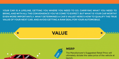 What's That Car Really Worth? {infographic}