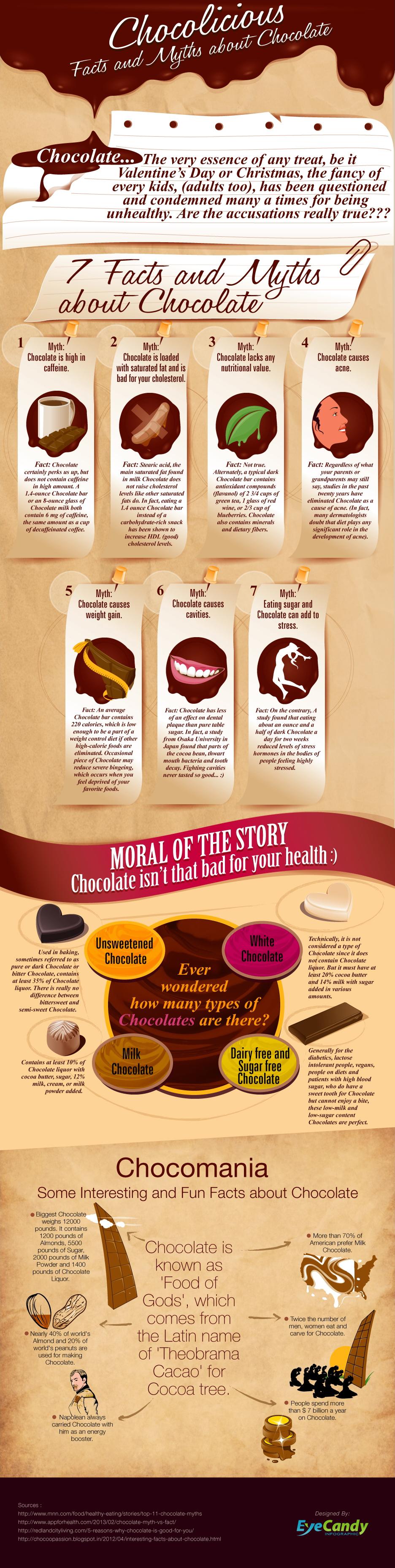 chocolate myth