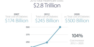 Diabetes: The Facts – #Infographic
