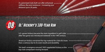 Did You Know These Facts About Golf Clubs? {Infographic}
