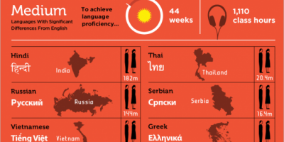 Hardest Languages To Learn {Infographic}