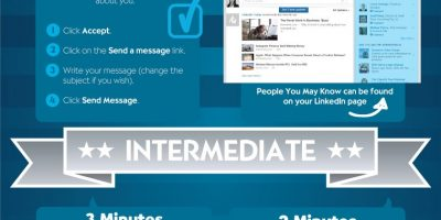 5 Minute LinkedIn Marketing Plan {Infographic}