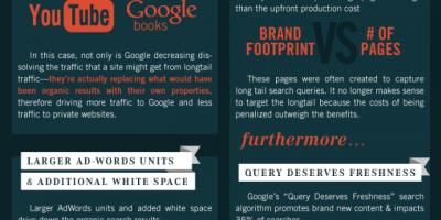 How Google Killed the Long Tail {Infographic}