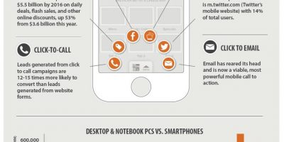 Small Business Guide to Mobile Marketing {Infographic}