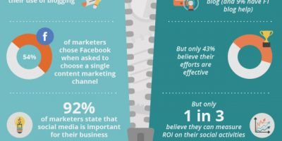 The Great Divide In Content Marketing {Infographic}