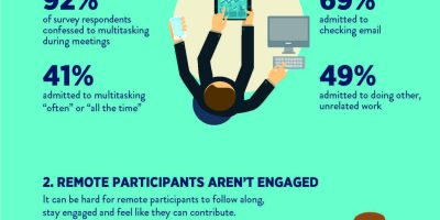Ugly Truth About Meetings {Infographic}