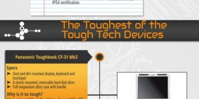 The Toughest Tech Devices On the Planet {Infographic}