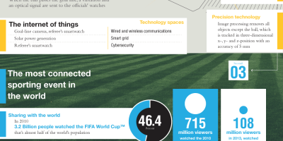 Technologies @ 2014 World Cup [Infographic]