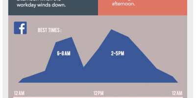 Best Time To Post on Twitter or Facebook? {Infographic}