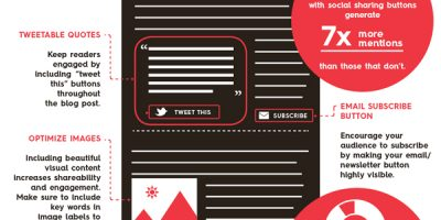 How To Optimize Your Blog To Get More Shares {Infographic}