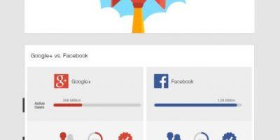 3 Years of Google+ Infographic