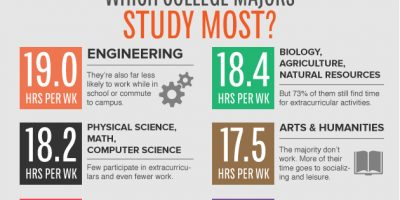 Which College Majors Study the Most? {Infographic}