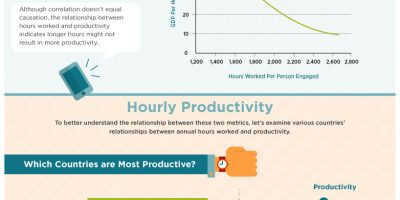 Benefits of Working Shorter Weeks {Infographic}