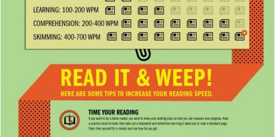 Train Yourself to Speed Read {Infographic}