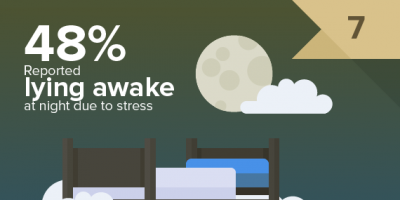 Stress At Work {Stats}