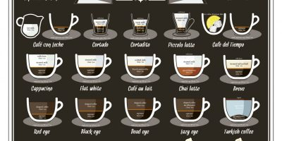 38 Ways To Make Perfect Coffee [Infographic]