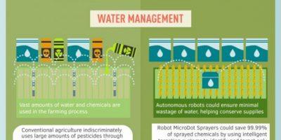 Robots: Future of Farming {Infographic}