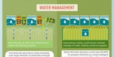 Robots: Future of Farming {Infographic}