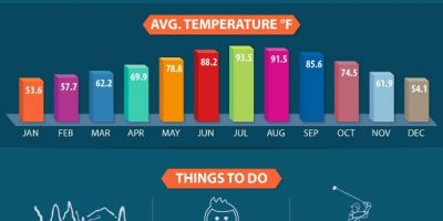 Top 10 U.S. Meeting Destinations {Infographic}