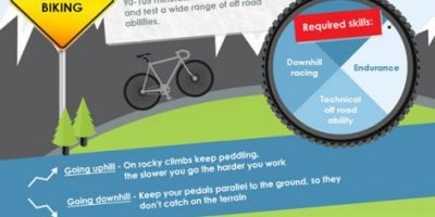 Beginners Guide to Competitive Cycling {Infographic}