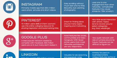 Social Media Cheat Sheet for Users [Visual]