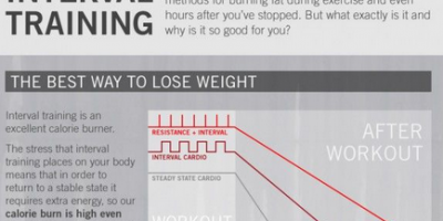 All About Interval Training {Infographic}