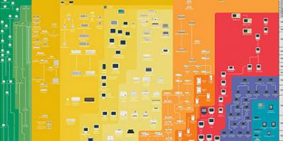 History of Apple [Chart]