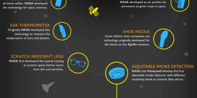 NASA Inventions {Infographic}