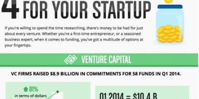 How to Secure Funding For Your Startup [Infographic]