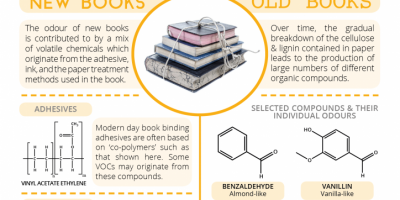 The Aroma of Books {Infographic}