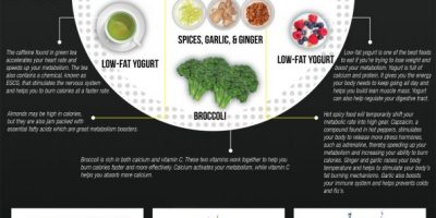 Foods That Increase Your Metabolism {Infographic}