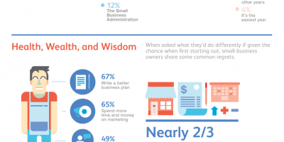 How Much Money You Need To Start a Busines {Infographic}