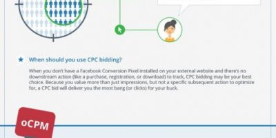 Facebook Advertising: Bid Types {Infographic}