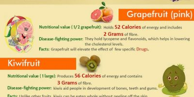 25 Healthy Fruits & Their Benefits {Infographic}