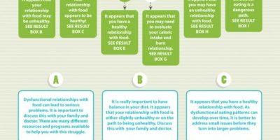 Is your Relationship With Food Healthy? {Infographic}